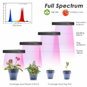 Mars Hydro Led Growing Lamps